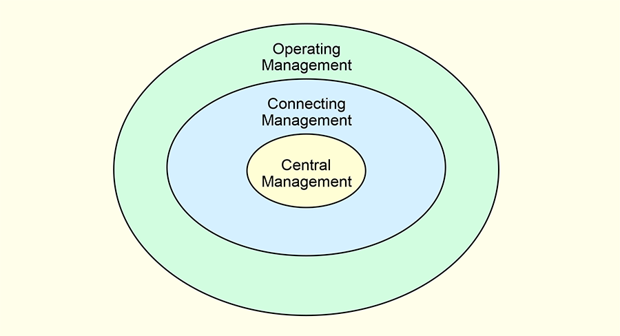 Central Management; Connecting Management; Operating Management