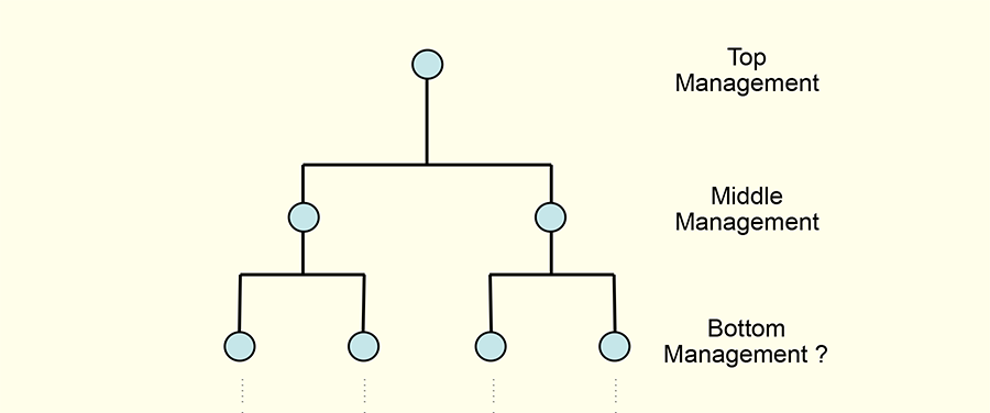 A standard organigram with 'Top Management' at the top followed by 'Middle Management' and then the query, 'Bottom Management?'